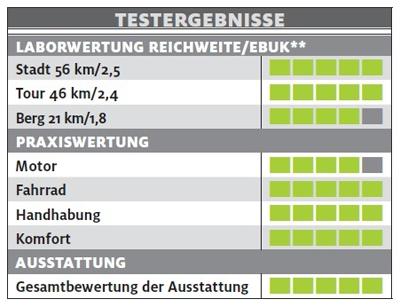ub-sinus-dyo-9-testergebnisse-e-bike-test-2017